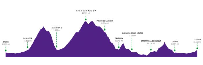 100 km de montaña trailwalker Madrid