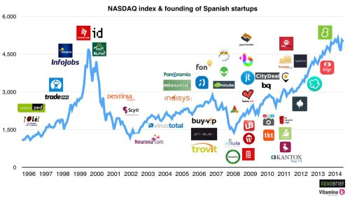 spanish_startups_nasdaq